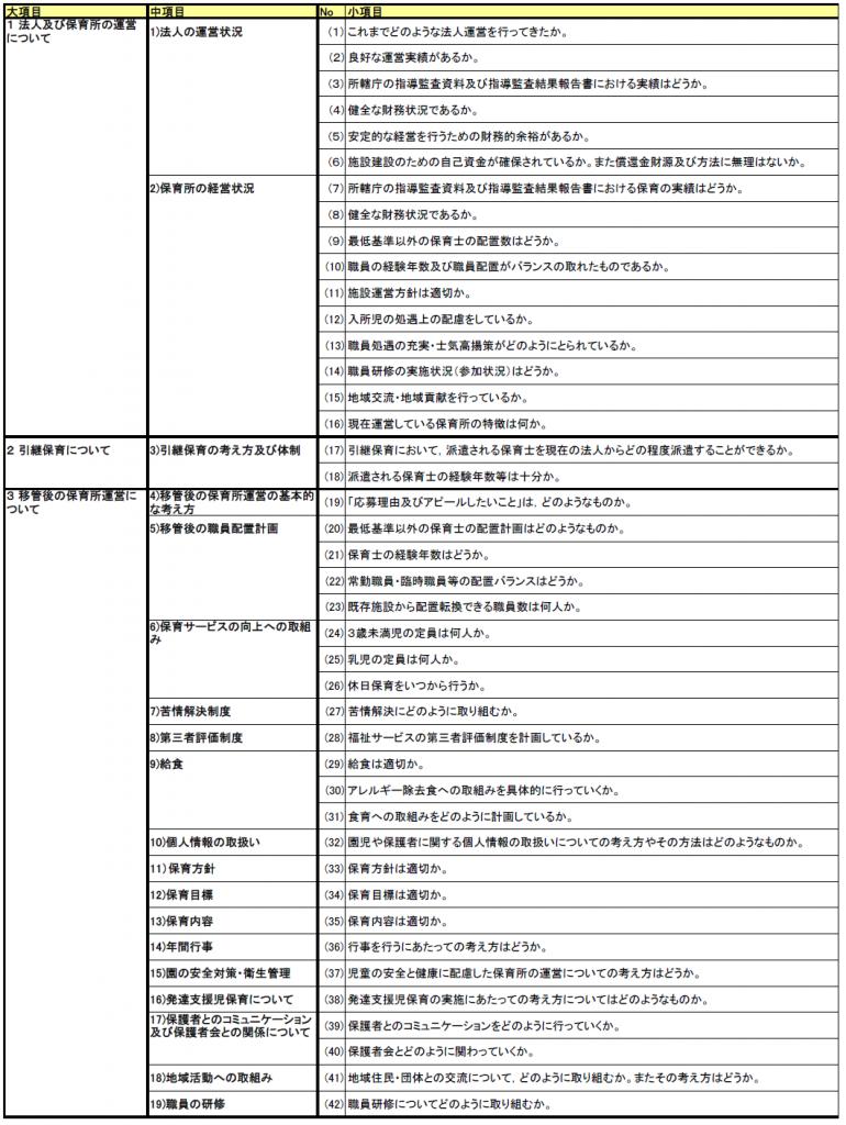 保育園移管先法人候補者選定審査評価表